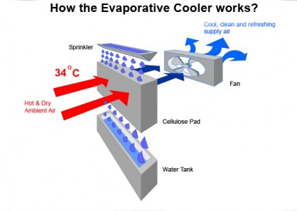 Evaporative Air Conditioning Uk How It Works Premiair